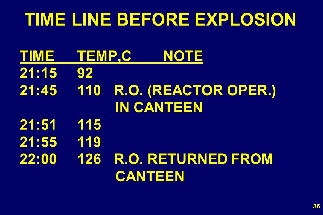 TIME LINE BEFORE EXPLOSION TIME. TEMP,C. NOTE 21:15. 92. 21:45. 110. R