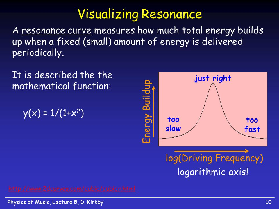 Visualizing Resonance