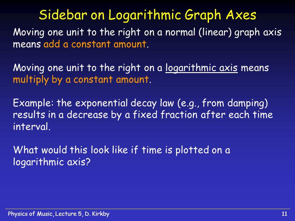 Sidebar on Logarithmic Graph Axes