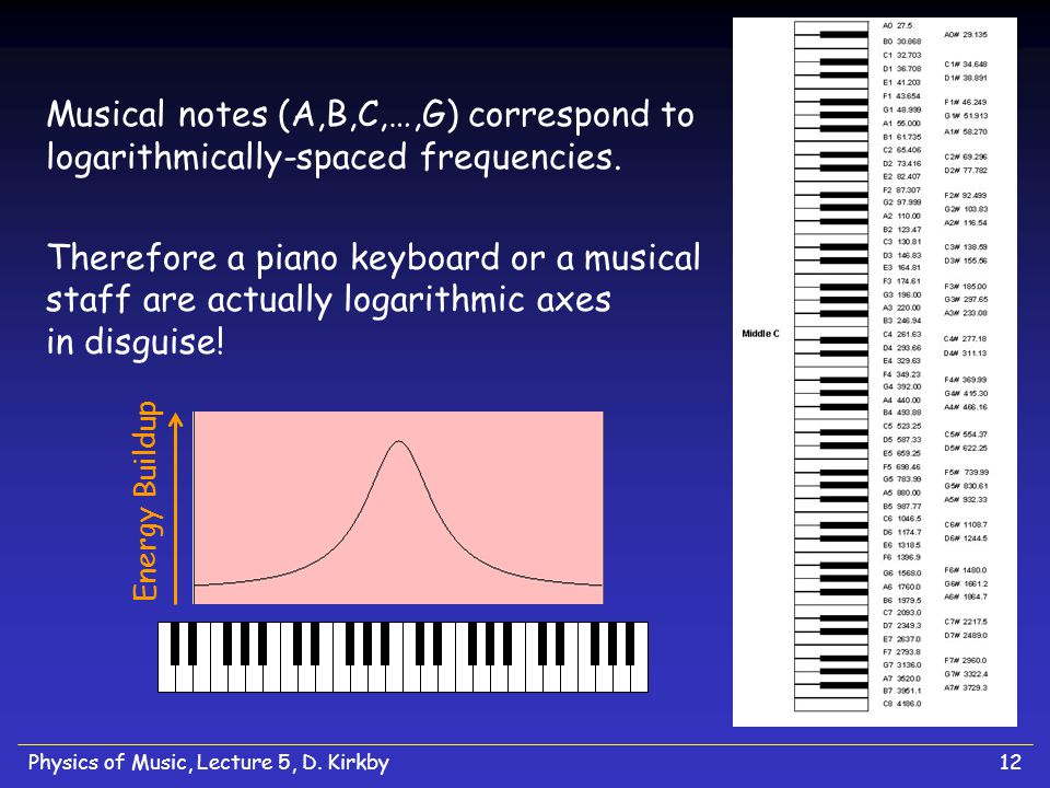 Musical notes (A,B,C,…,G) correspond to logarithmically-spaced frequencies.