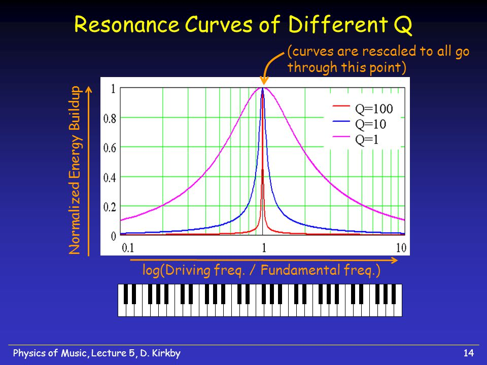 Resonance Curves of Different Q
