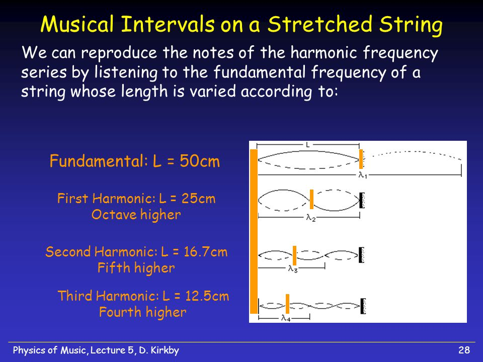Musical Intervals on a Stretched String