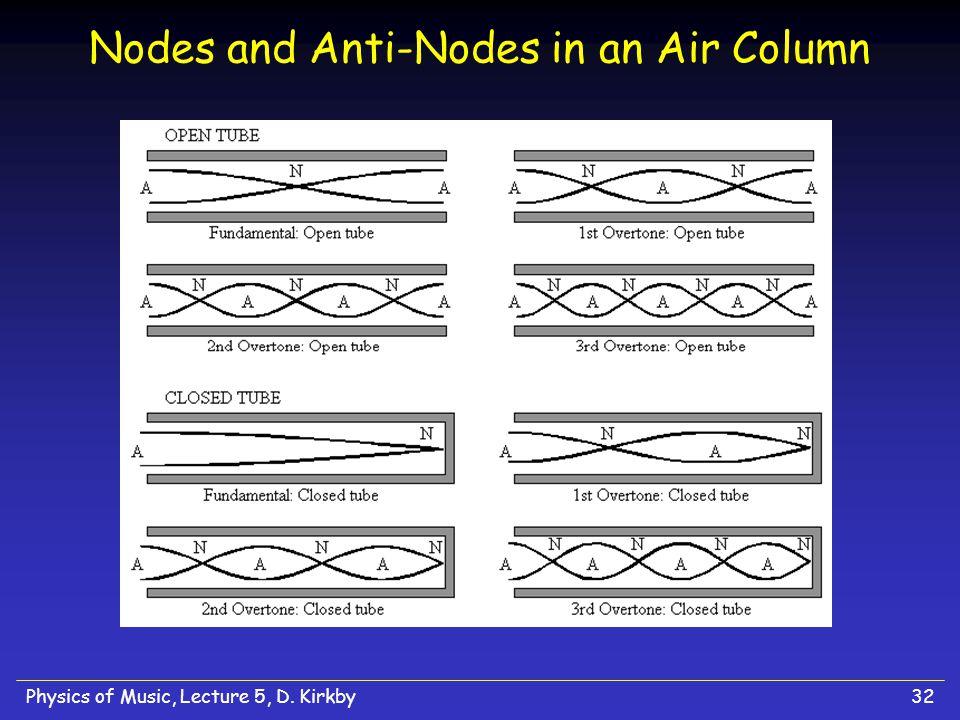 Nodes and Anti-Nodes in an Air Column