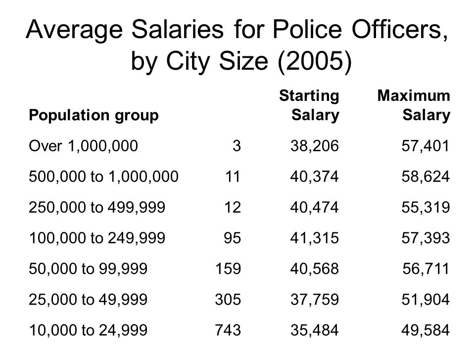 Average Salaries for Police Officers, by City Size (2005)