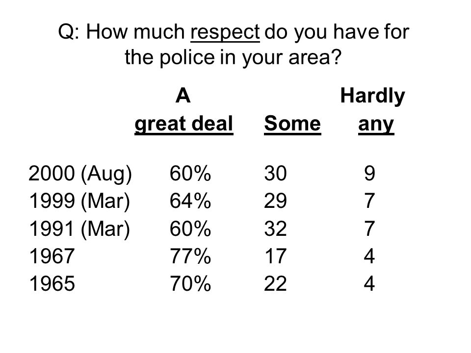 Q: How much respect do you have for the police in your area