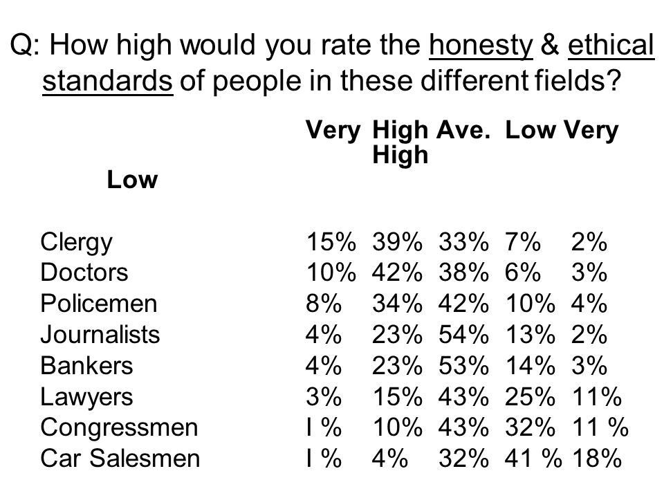 Q: How high would you rate the honesty & ethical standards of people in these different fields