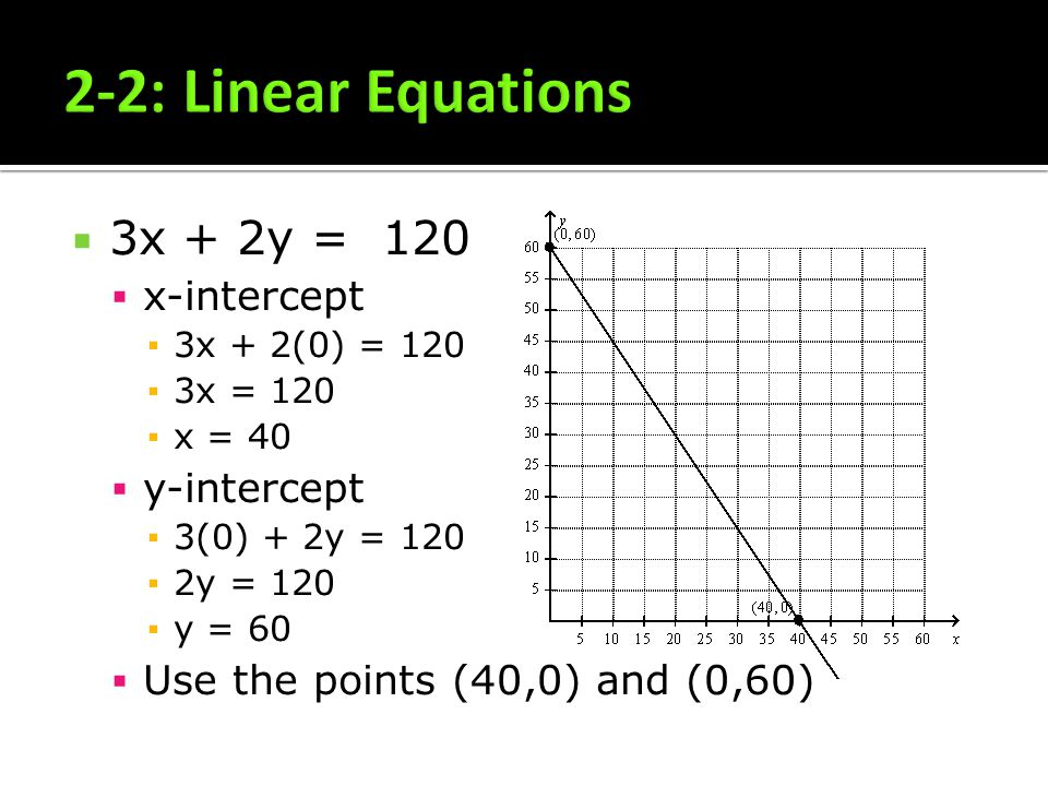 2-2: Linear Equations 3x + 2y = 120 x-intercept y-intercept