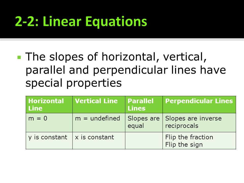 2-2: Linear Equations The slopes of horizontal, vertical, parallel and perpendicular lines have special properties.