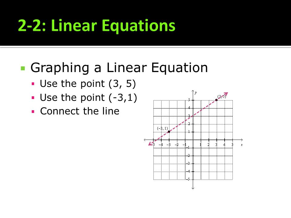 2-2: Linear Equations Graphing a Linear Equation Use the point (3, 5)