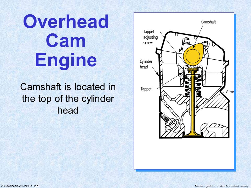 Camshaft is located in the top of the cylinder head