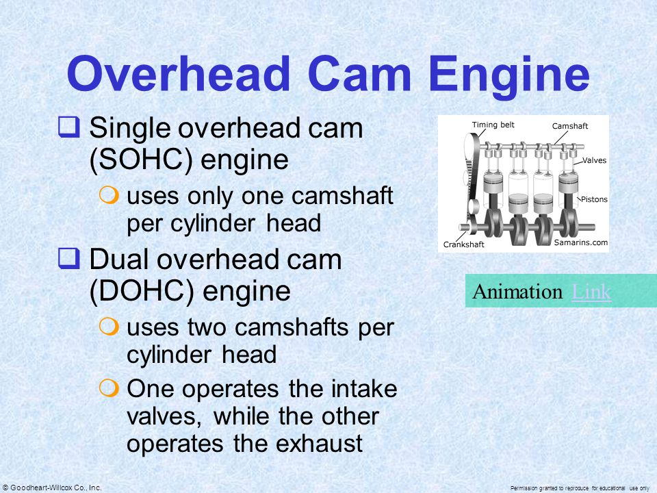 Overhead Cam Engine Single overhead cam (SOHC) engine
