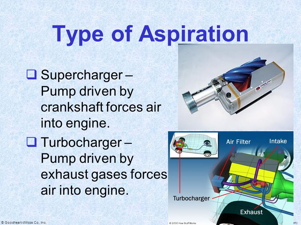 Type of Aspiration Supercharger – Pump driven by crankshaft forces air into engine.
