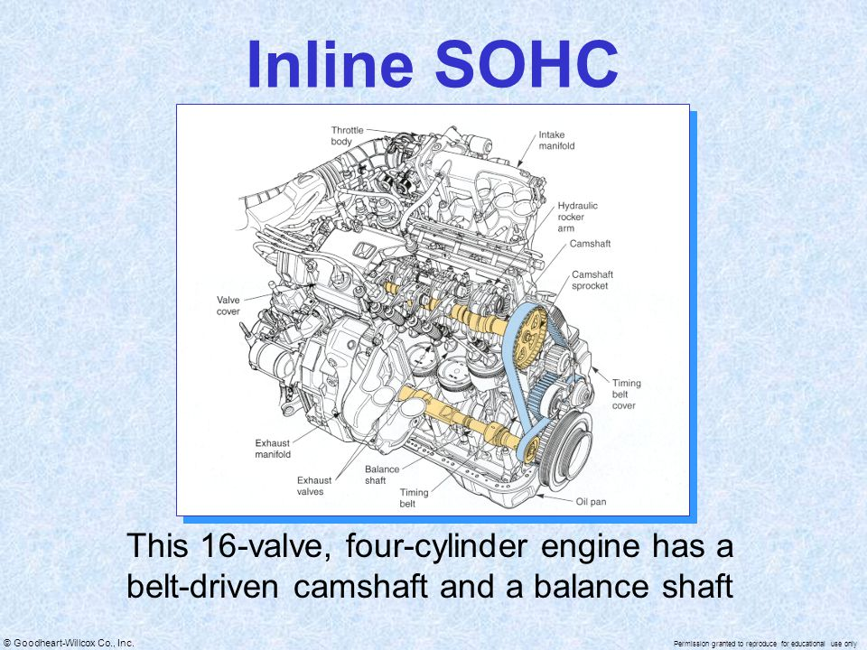 Inline SOHC This 16-valve, four-cylinder engine has a belt-driven camshaft and a balance shaft