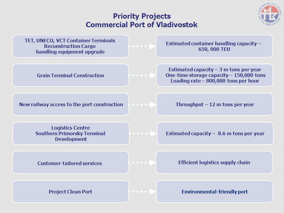 Priority Projects Commercial Port of Vladivostok