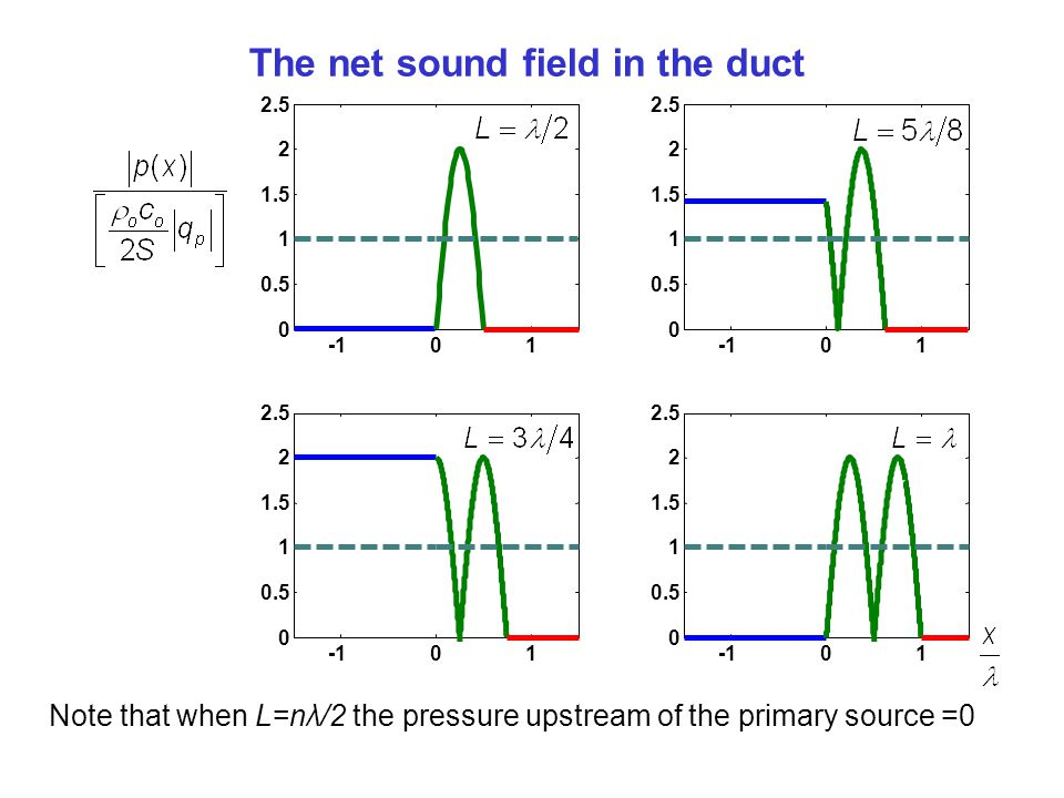 The net sound field in the duct