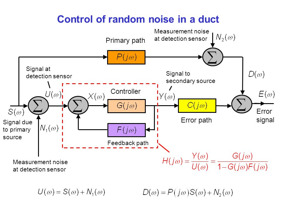 Control of random noise in a duct