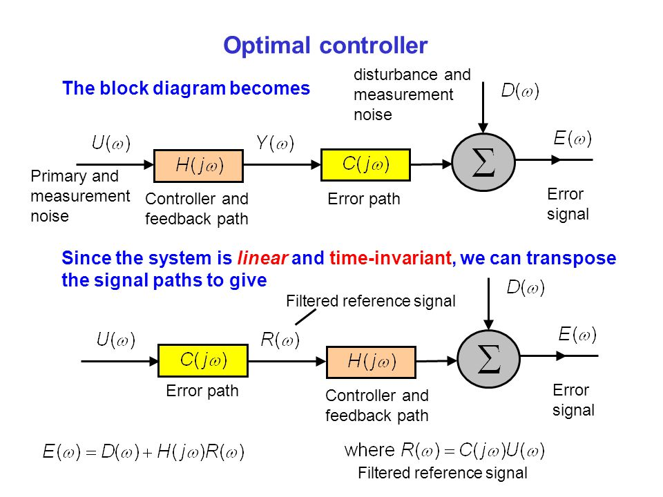 Optimal controller The block diagram becomes
