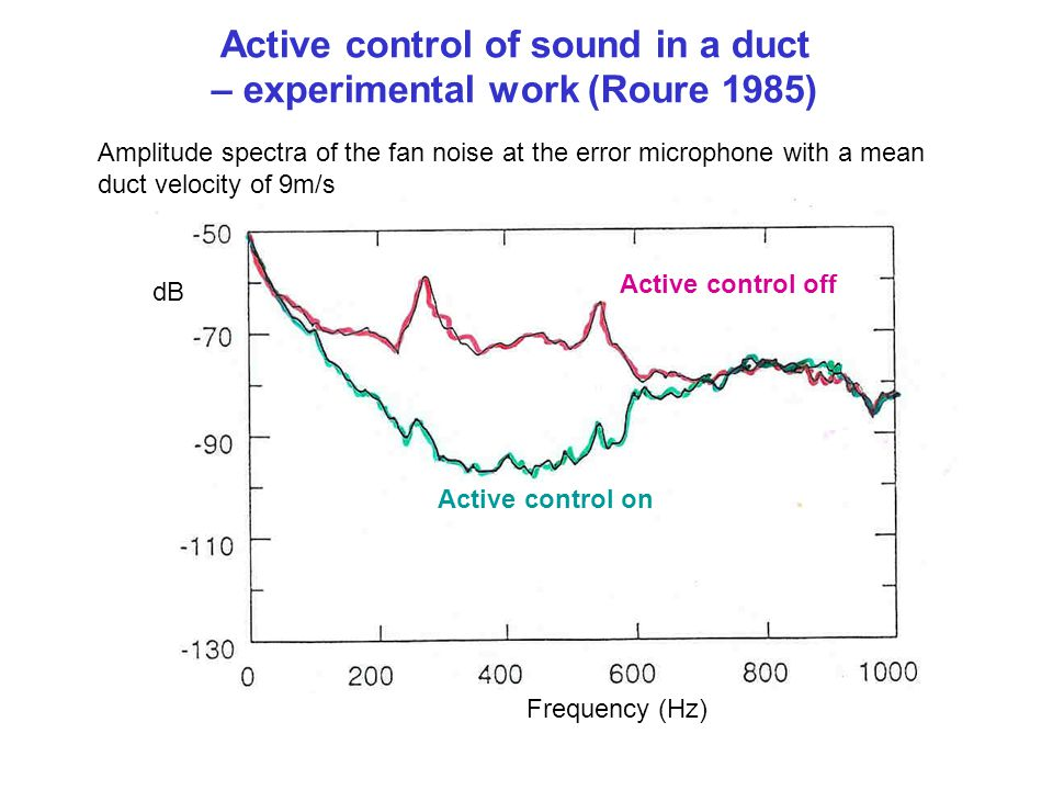 Active control of sound in a duct – experimental work (Roure 1985)