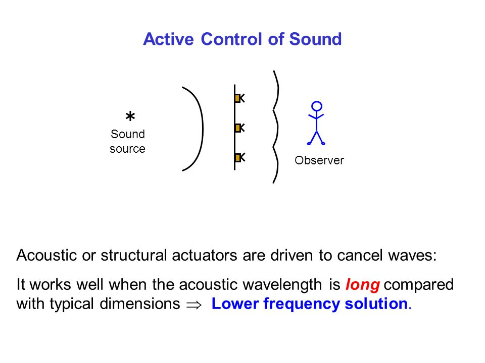 Active Control of Sound