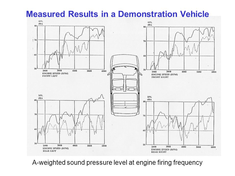 Measured Results in a Demonstration Vehicle