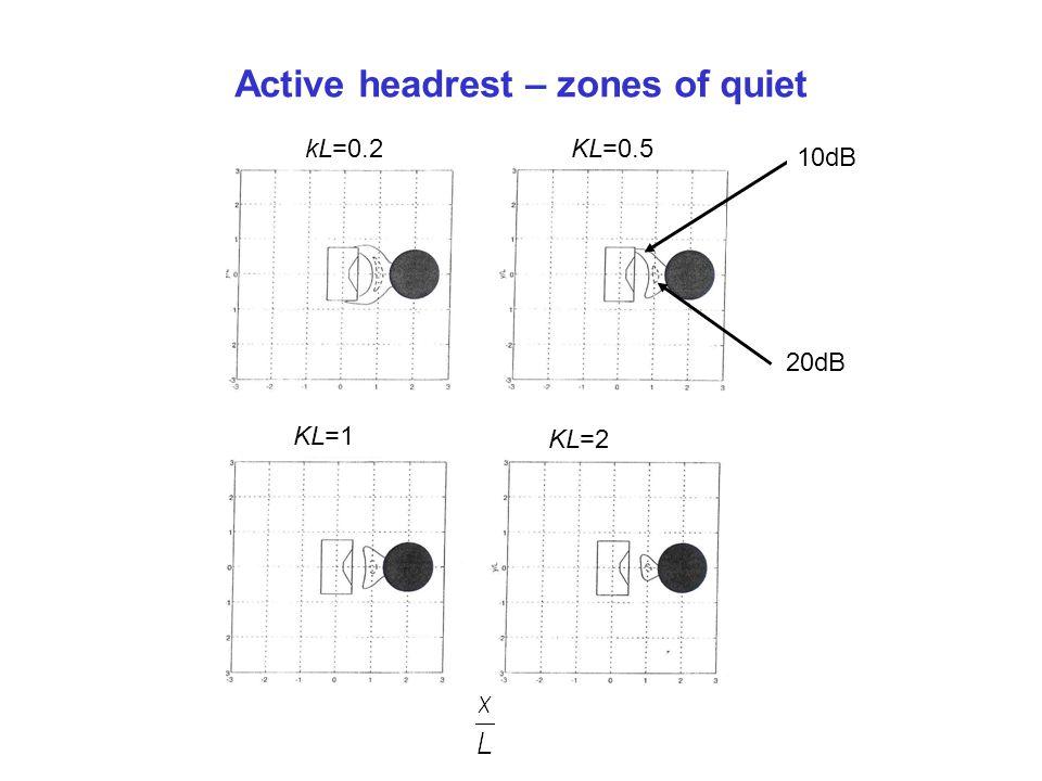 Active headrest – zones of quiet