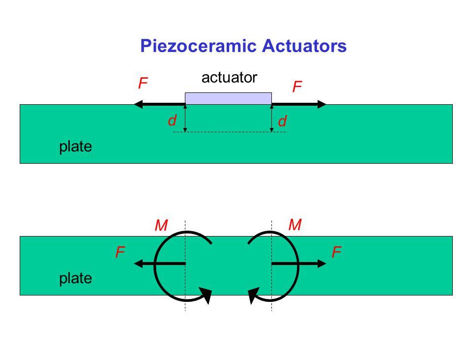 Piezoceramic Actuators