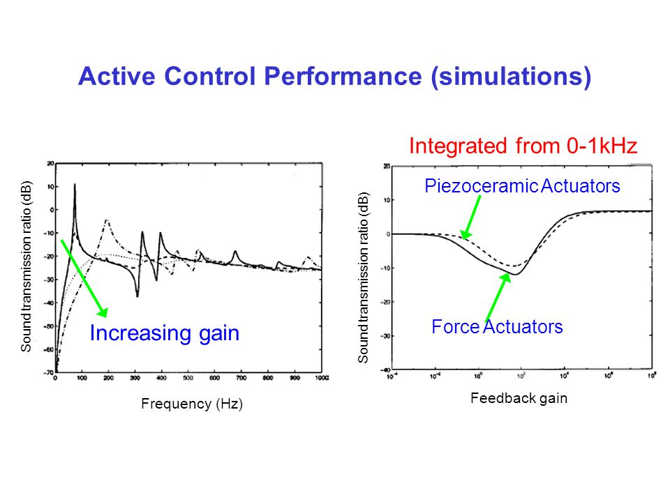 Active Control Performance (simulations)