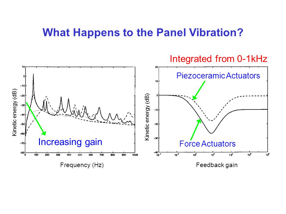 What Happens to the Panel Vibration