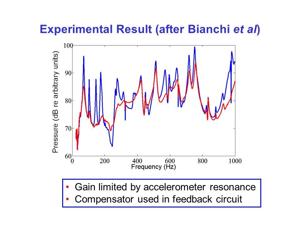 Experimental Result (after Bianchi et al)