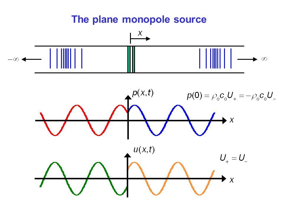 The plane monopole source