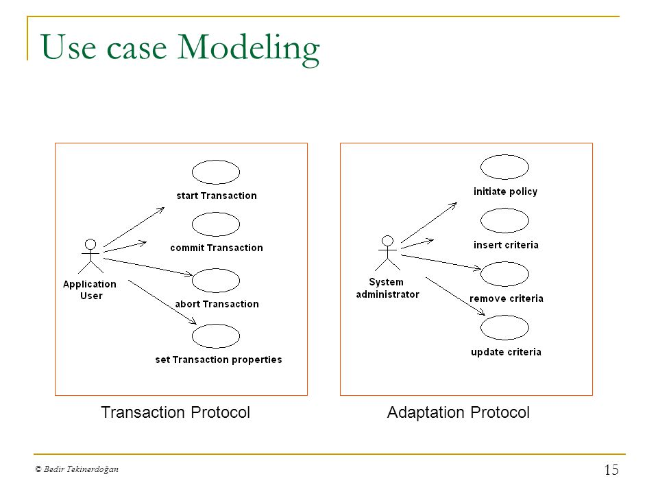 Use case Modeling Transaction Protocol Adaptation Protocol