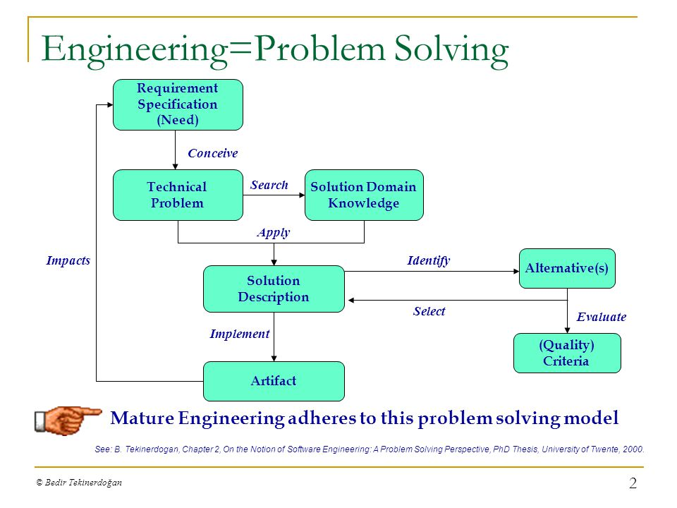 Issue Based Problem Solving