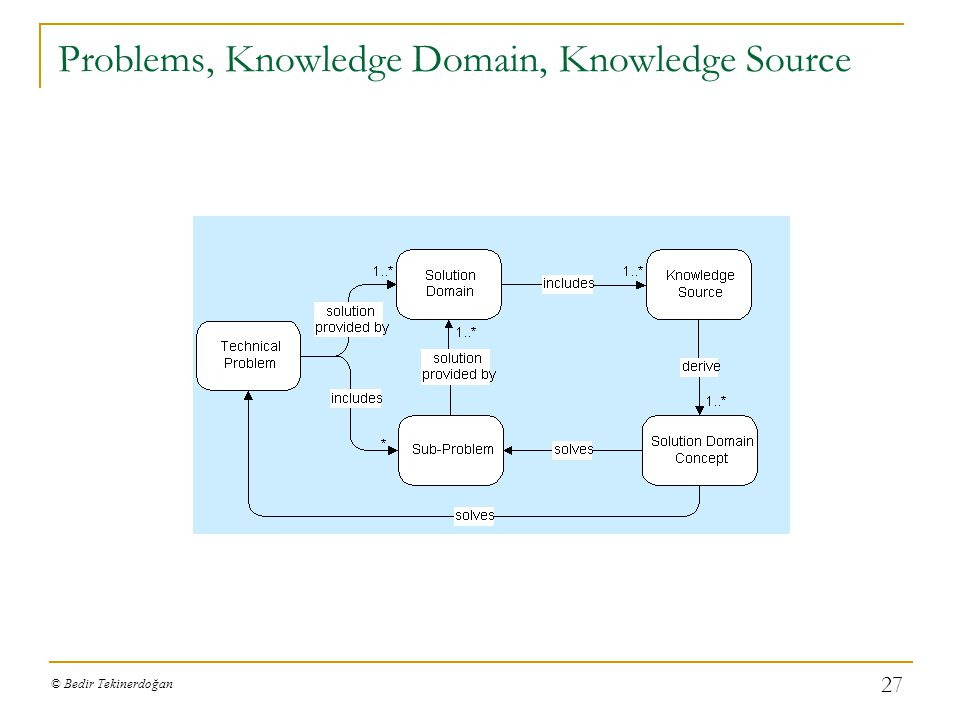 Problems, Knowledge Domain, Knowledge Source
