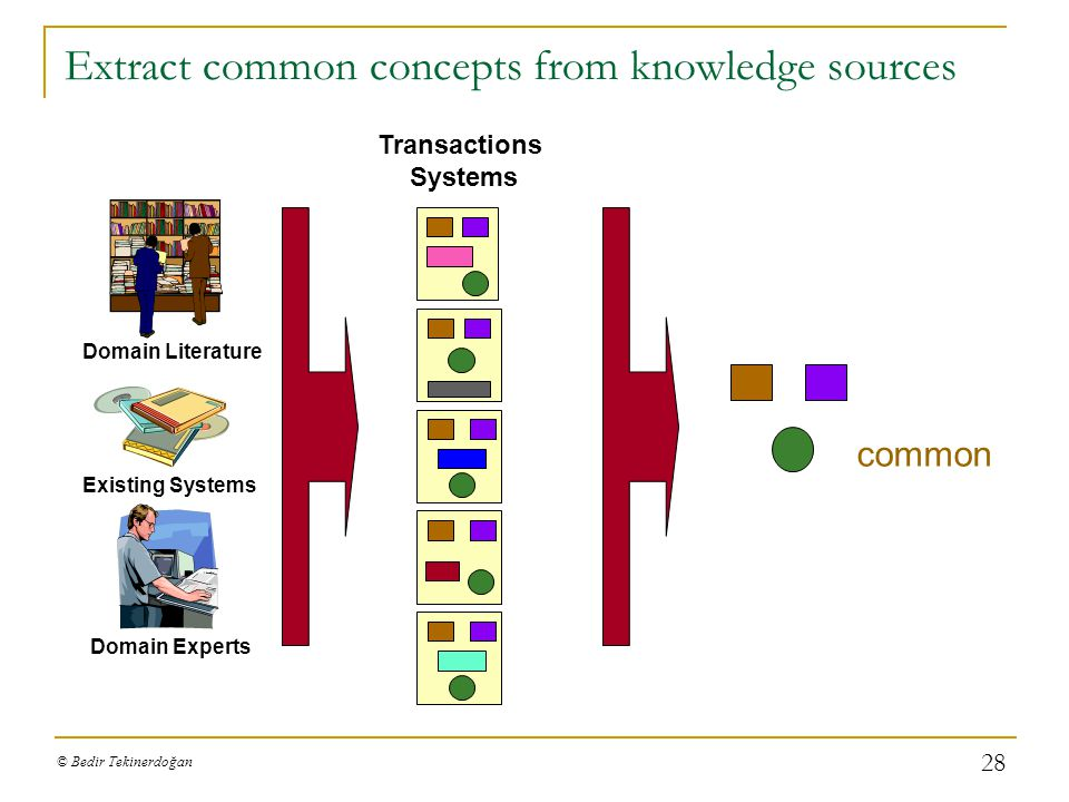 Extract common concepts from knowledge sources