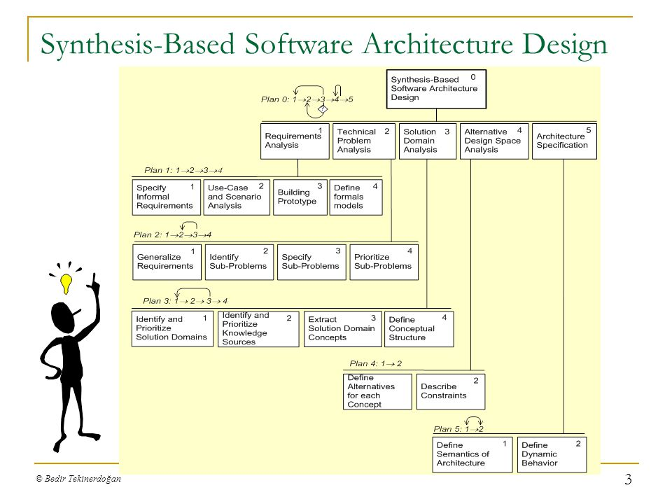 Synthesis-Based Software Architecture Design