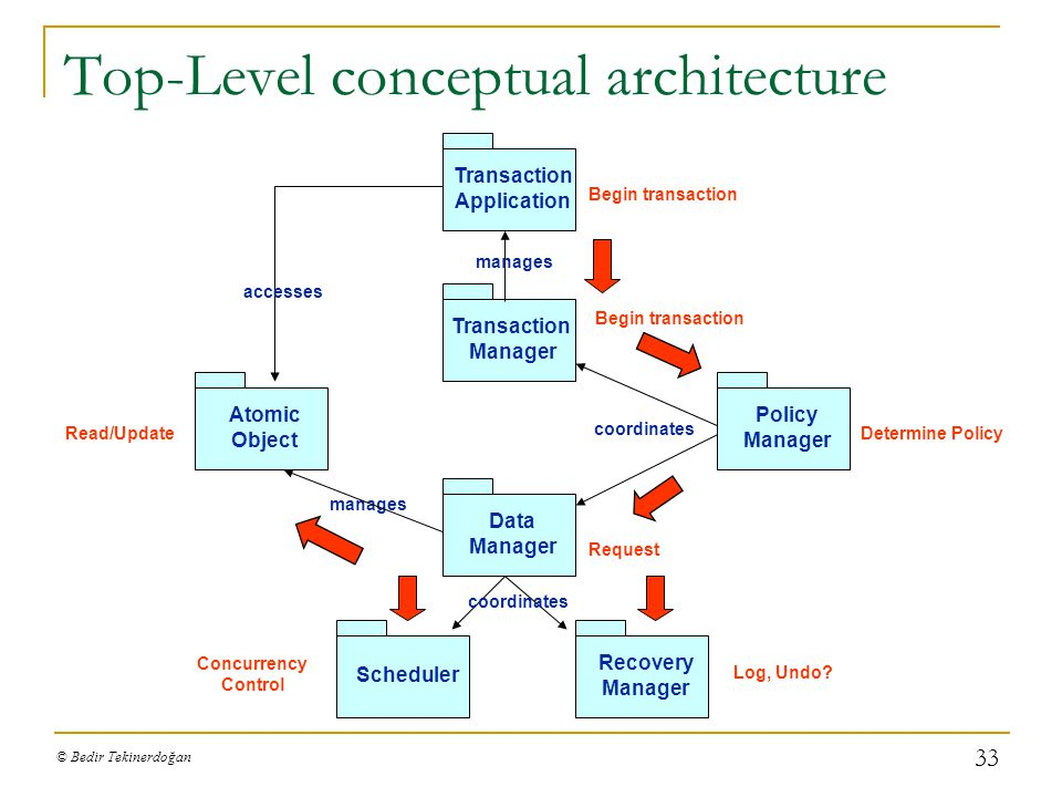Top-Level conceptual architecture