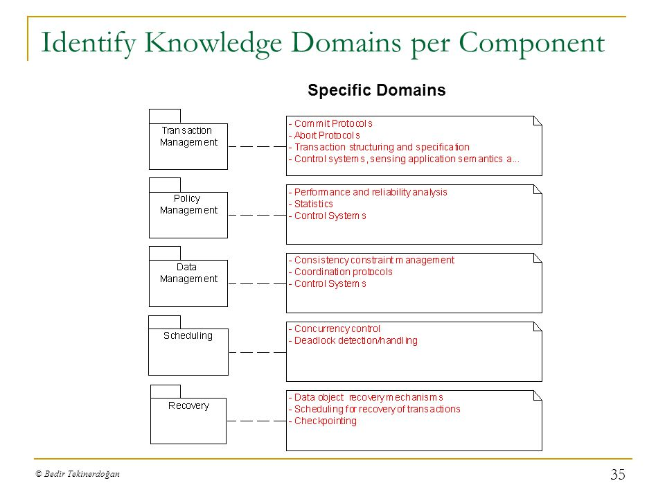 Identify Knowledge Domains per Component