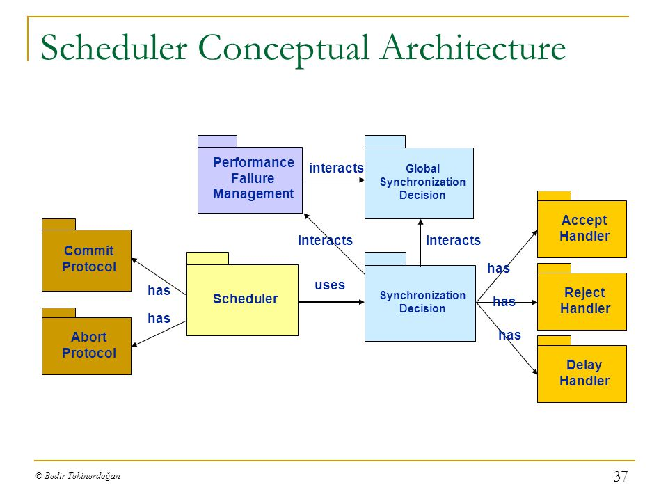 Scheduler Conceptual Architecture