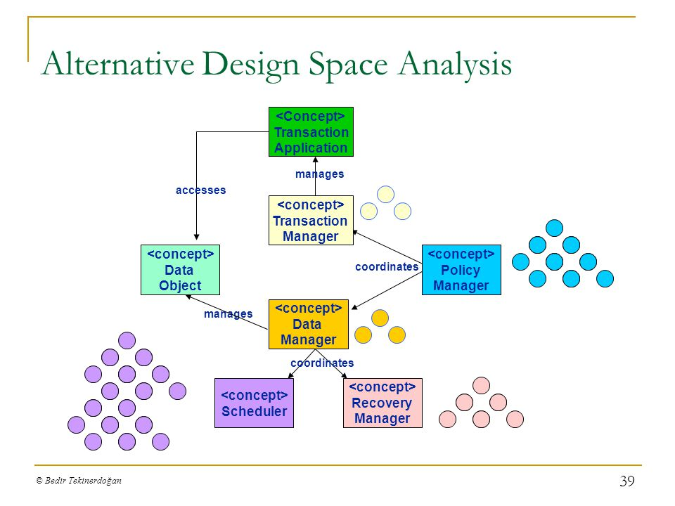 Alternative Design Space Analysis