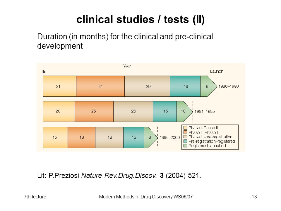 clinical studies / tests (II)