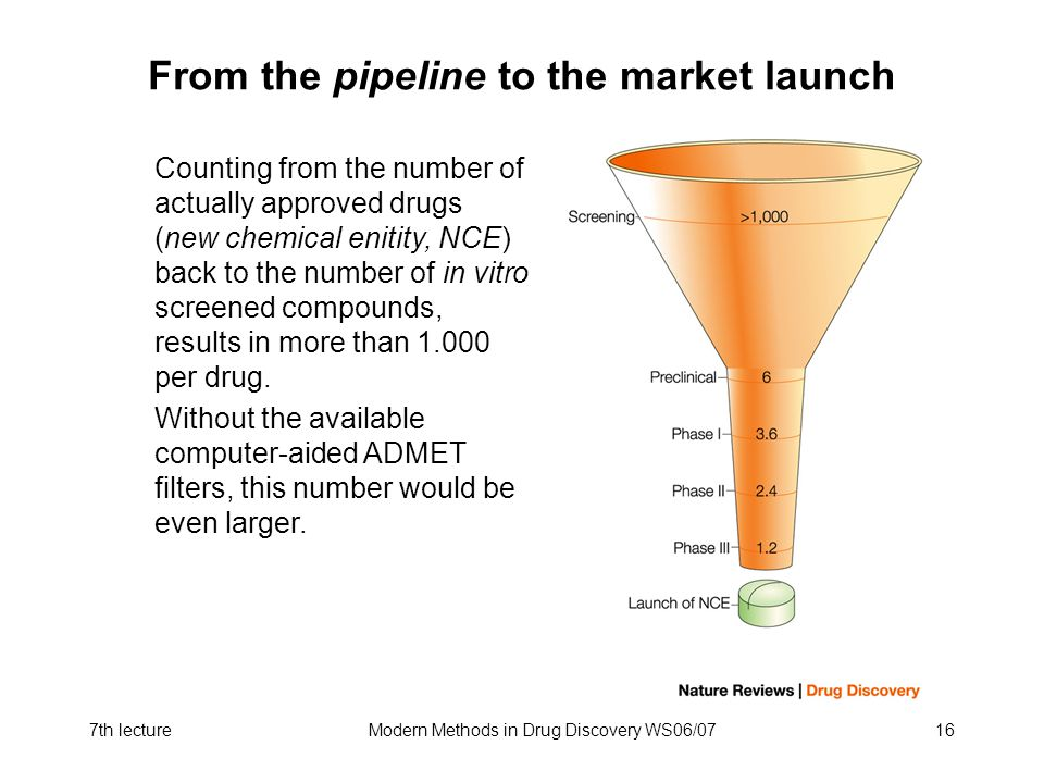 From the pipeline to the market launch