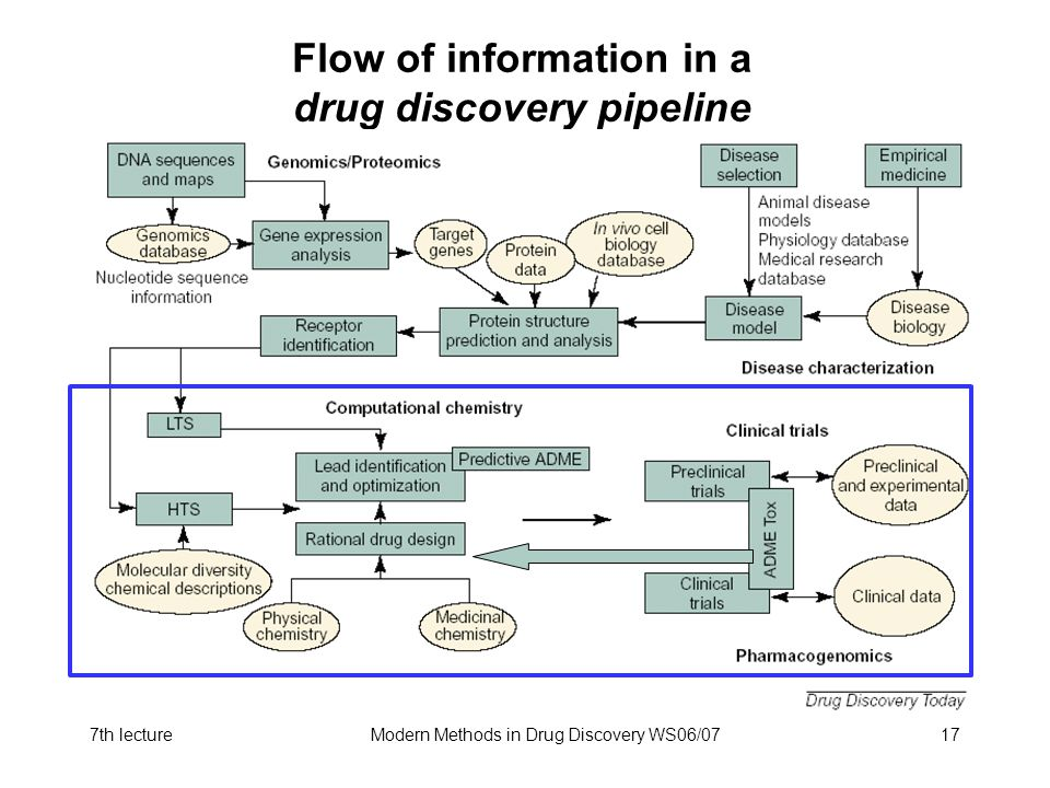 Flow of information in a drug discovery pipeline