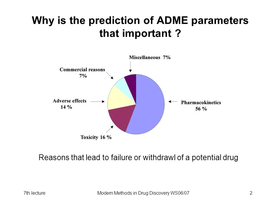 Why is the prediction of ADME parameters that important