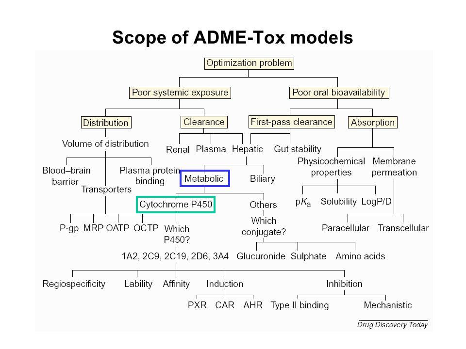 Scope of ADME-Tox models