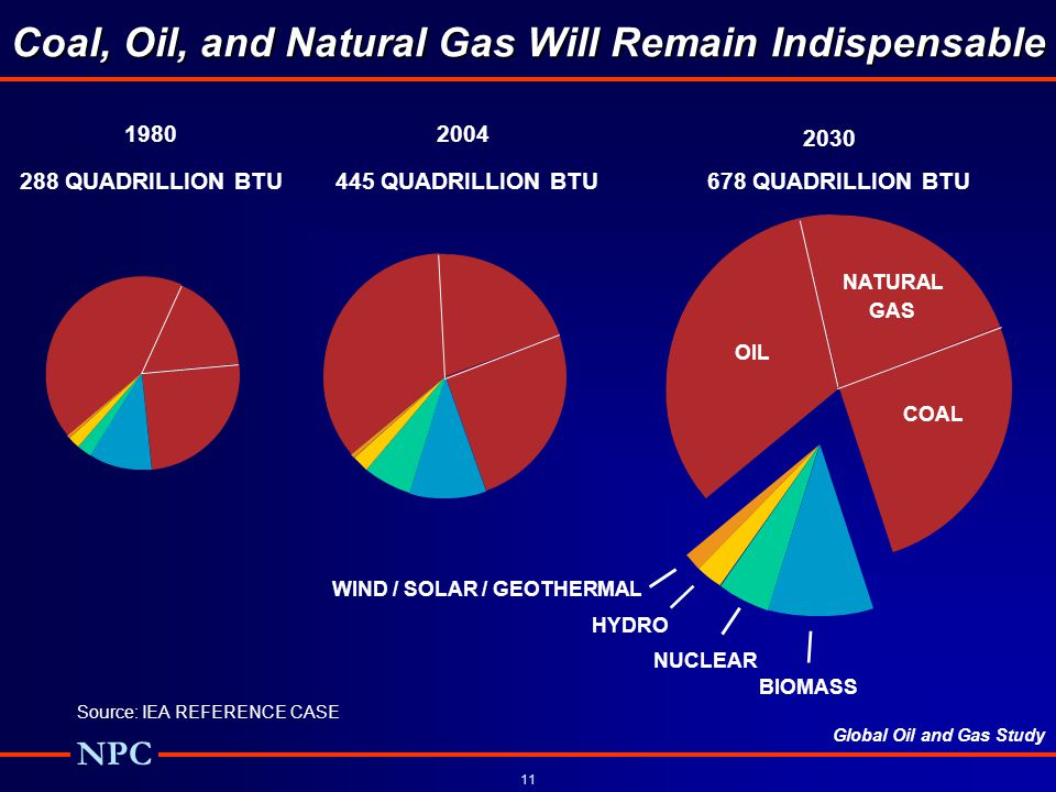 Coal, Oil, and Natural Gas Will Remain Indispensable