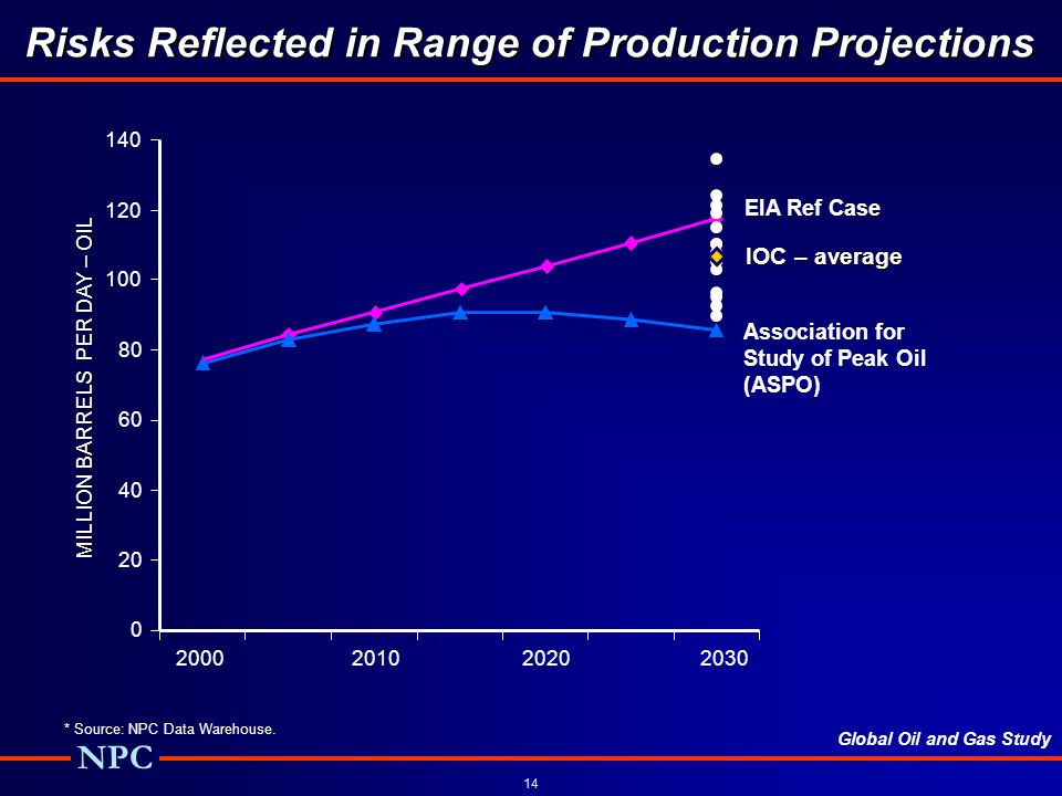 Risks Reflected in Range of Production Projections