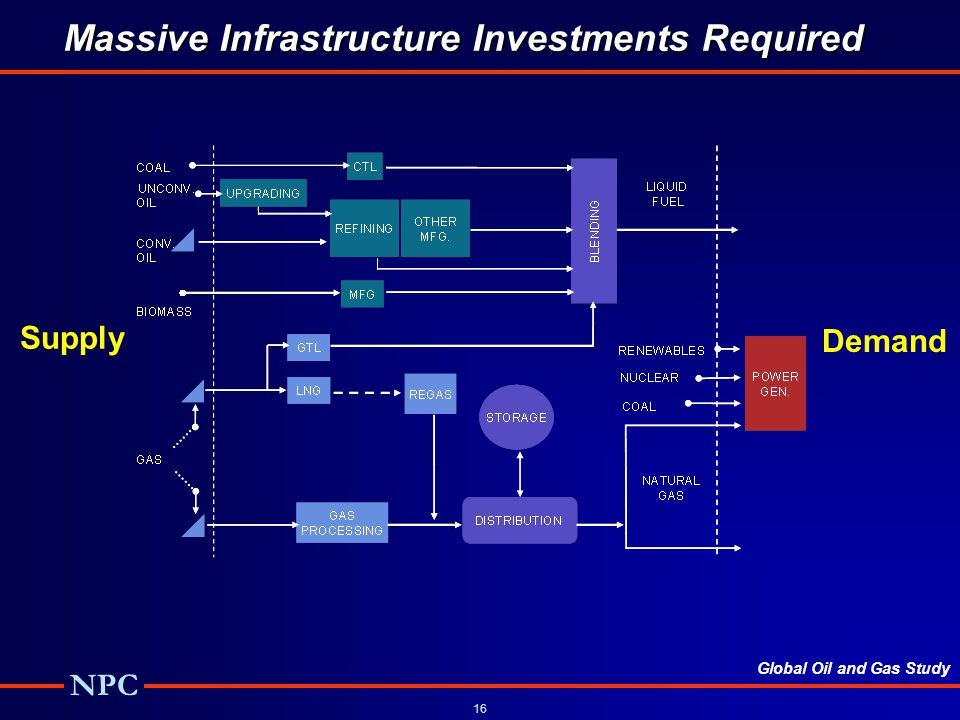 Massive Infrastructure Investments Required