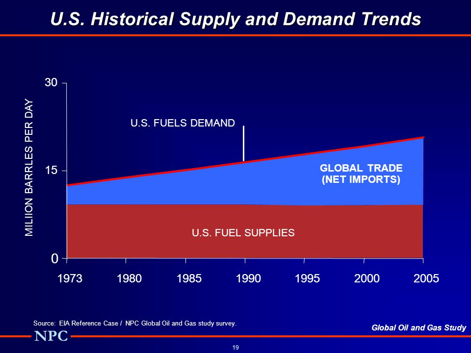 U.S. Historical Supply and Demand Trends