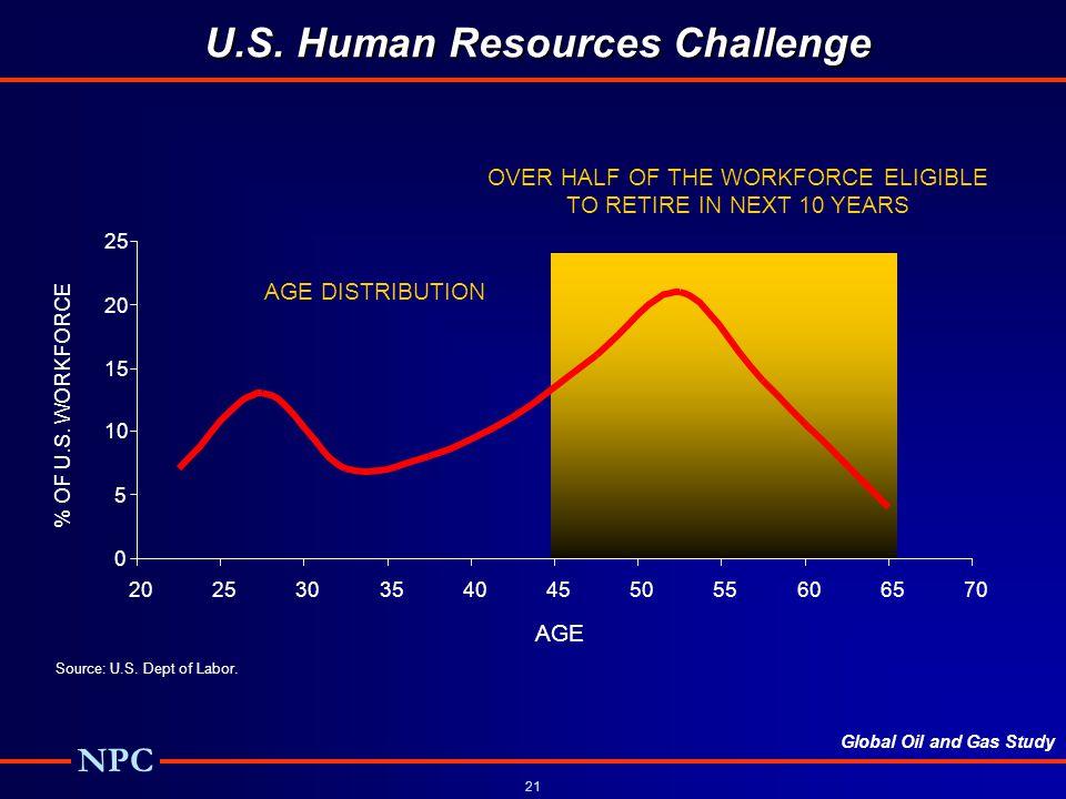 U.S. Human Resources Challenge
