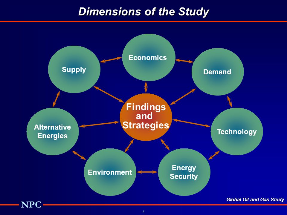 Dimensions of the Study